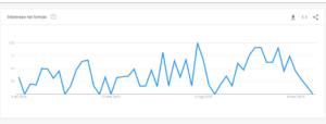 Gemma Favia fa impennare Trend Google